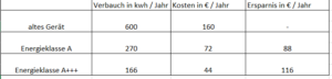 Energieersparnis Tabelle